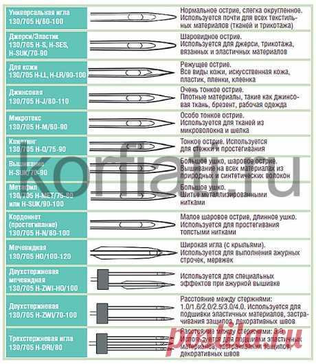 Подбор машинных игл для ткани - советы Анастасии Корфиати