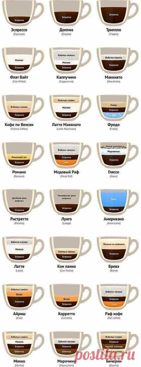 Рецепты приготовления кофе и кофейных напитков.