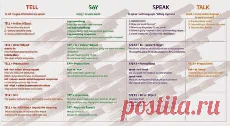 Как правильно употреблять глаголы «say», «tell», «speak», «talk» / Неформальный Английский