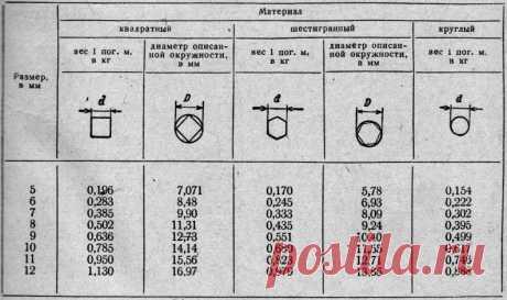 вес сырой древесины таблица: 10 тыс изображений найдено в Яндекс.Картинках