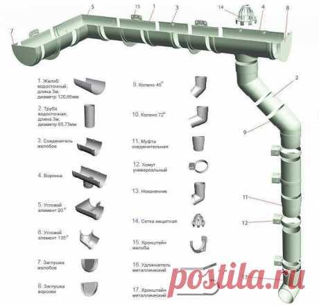 Схема конструктивных элементов водостока. | OK.RU
