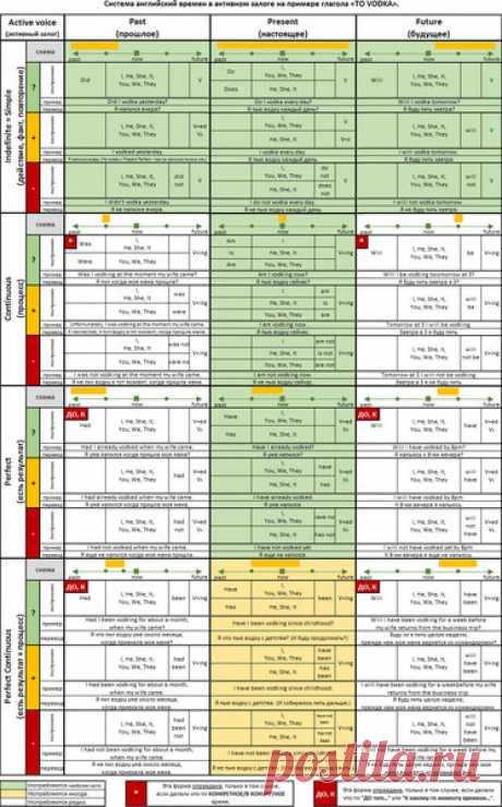 Mejor (¡DOPILENNAYA!) la tabla de los tiempos del inglés, que se puede encontrar solamente en el Internet | como he aprendido inglés | Yandeks Dzen