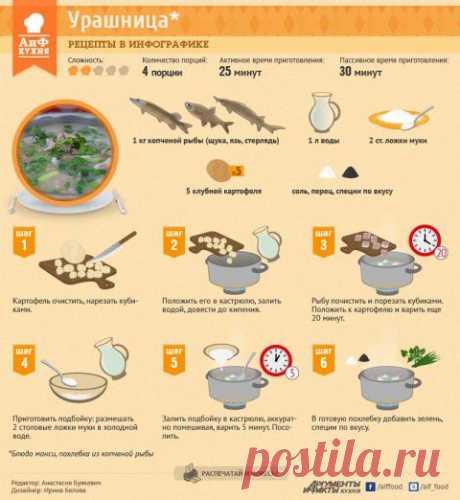 Como preparar urashnitsu – del pez ahumado | AiF la Cocina