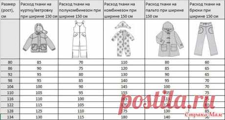Расход ткани на детские верхние изделия. Из Интернета - Страна Мам