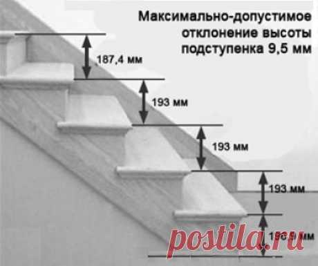 Проектирование лестниц и некоторые чертежи
