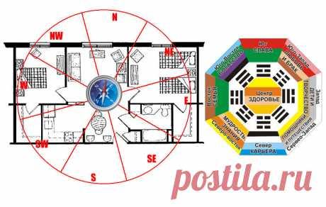 Как определить зоны в квартире по фен-шуй | Сам себе риэлтор | Яндекс Дзен