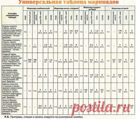 La tabla universal de las marinadas