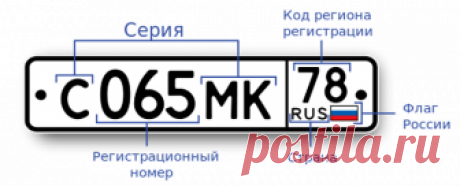 Коды регионов России (автомобильные) - определение региона регистрации автомобиля по цифровому коду на номерном знаке