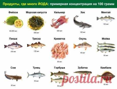 Название: Йод: для чего нужен и в каких продуктах содержится Найдено в Google. Источник: dietdo.ru