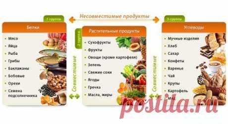 7 правил раздельного питания | Хитрости жизни