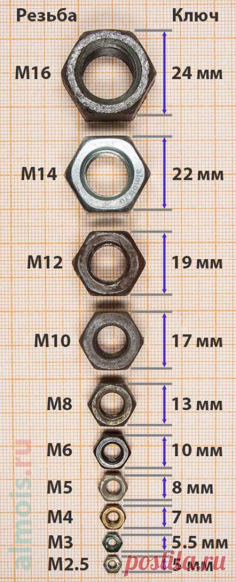 Делаем органайзер (холдер) для торцевого гаечного ключа и головок к нему