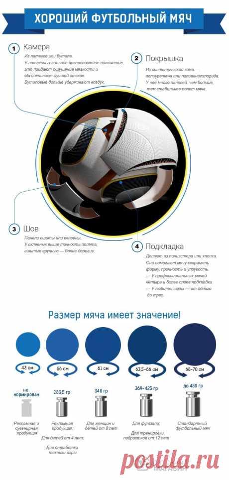 КАК ВЫБРАТЬ ФУТБОЛЬНЫЙ МЯЧ — какой мяч лучше для футбола, хорошие футбольные мячи