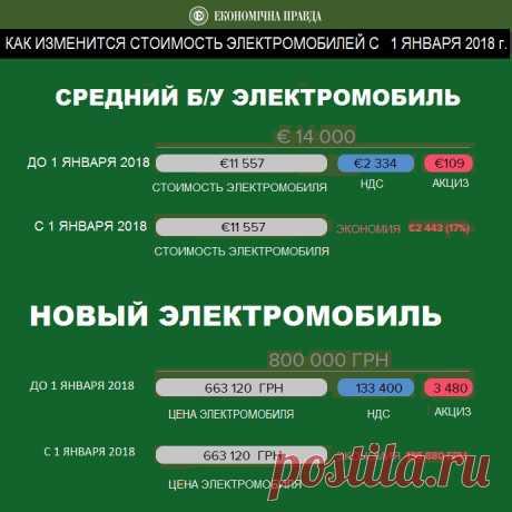 Без налогов: насколько подешевеют электромобили в Украине после отмены НДС и акциза - 19 Декабря 2017 - Автономный электропривод