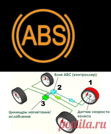 Прокачка тормозов с системой ABS. | Avto Life | Яндекс Дзен