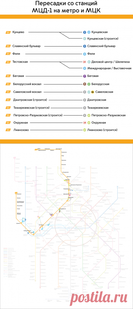 МЦД-1 «Белорусско-Савеловский» — Комплекс градостроительной политики и строительства города Москвы