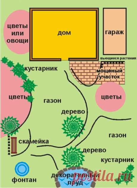 Фен-шуй на садовом участке -