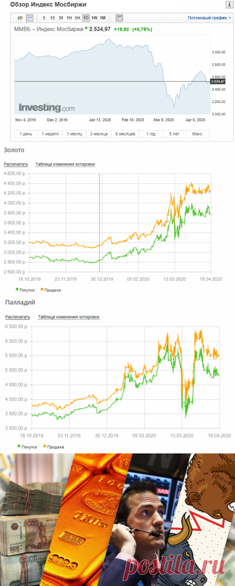 Инвестиционные ожидания на Май. Как будет менятся мой финансовый портфель активов | Накопим и умножим, наши деньги | Яндекс Дзен