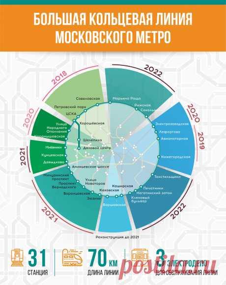 БКЛ станет самой длинной кольцевой линией метро в мире — Комплекс градостроительной политики и строительства города Москвы