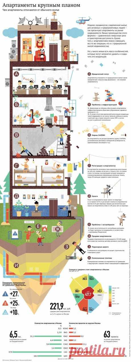 Апартаменты крупным планом: особенности и проблематика формата - РИА Новости Недвижимость