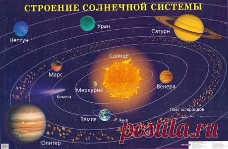 ПЛАНЕТЫ ИМЕЮТ СВОЕ ПРЕДНАЗНАЧЕНИЕ.  Солнечная система выстроена достаточно «искусственно». В эту систему закладывалась ось мира и это глобальный эксперимент. Население Солнечной системы очень разнородно, все цивилизации мигрировали с других звездных систем и галактик. Итак, предназначение Плутона — гигантский информационный банк данных, инфоцентр (пишет ресурс «Ищущий истину в глубинах сознания…»). Через него поступают сведения из галактического центра как информация. Засе...