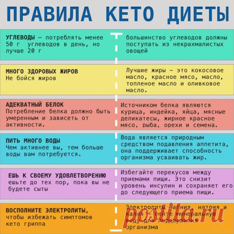 Что такое кето диета? меню и продукты | Living Notes