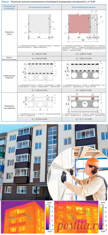 Энергоэффективный капитальный ремонт жилых зданий первых массовых серий | АВОК