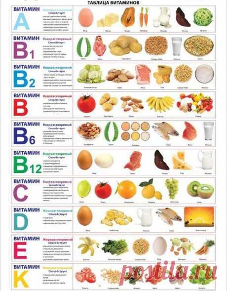 Название: Здоровая еда. Таблица витаминов. | Workout food, Diet and nutrition,  Nutrition Найдено в Google. Источник: pinterest.com