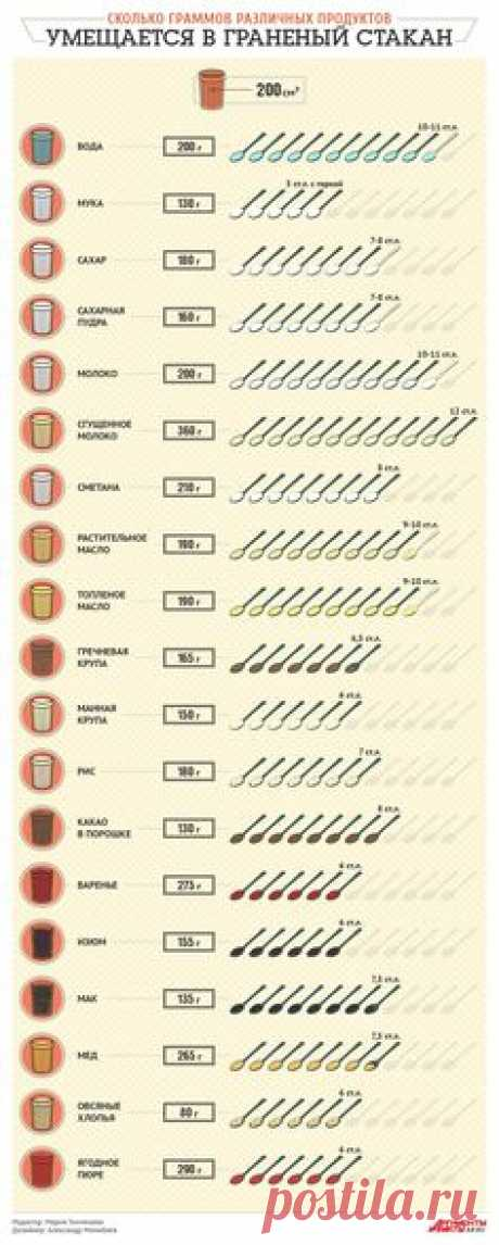 Сколько граммов различных продуктов умещается в граненый…