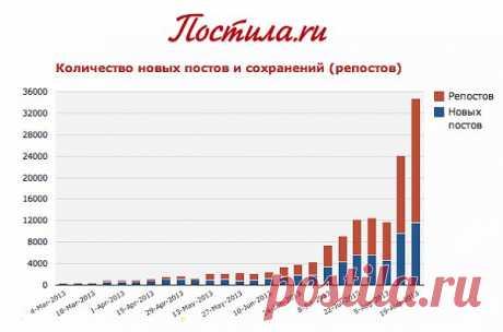 Los puestos\/reposty en Постила.ru, la cantidad de las adiciones por semana