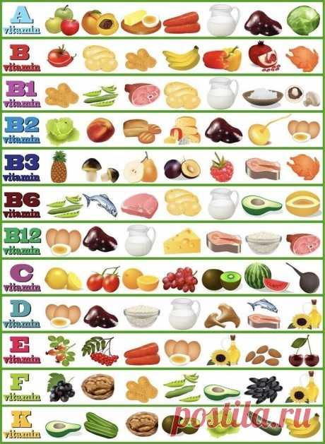 Витамины и в каких продуктах они содержатся