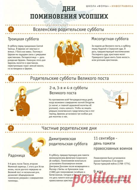 Дни поминовения усопших (инфографика)