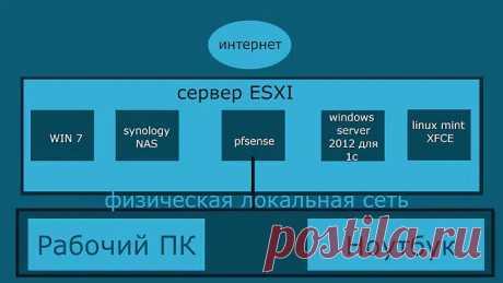 Домашний сервер Vmware ESXI - YouTube