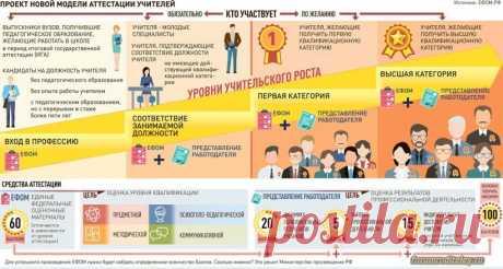 Российских педагогов ждут испытания на профпригодность: система аттестации учителей станет обязательной с 2020 года :: социальная сеть родителей