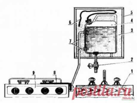 Самодельный водонагреватель из газовой плиты » Полезные самоделки - своими руками.
