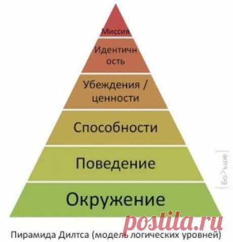 Пирамида логических уровней Роберта Дилтса   Сам себе психолог