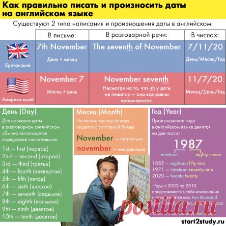 Как правильно писать и произносить даты на английском языке   Английский язык   Start2Study   Яндекс Дзен
