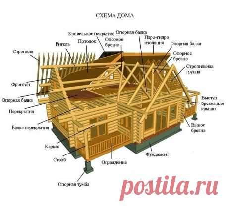 Crib with names of all elements of the house
