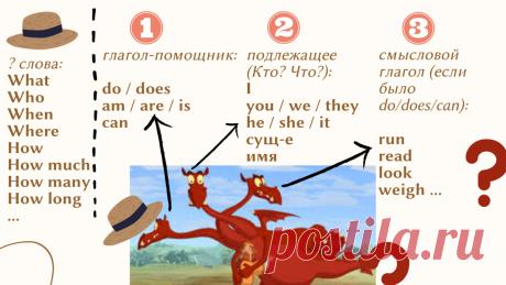 простой способ строить вопросы на английском.