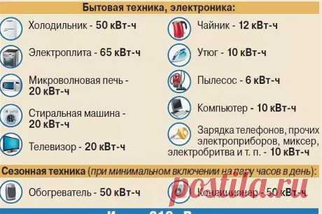 сколько нагорает электроэнергии от конвектора: 3 тыс изображений найдено в Яндекс.Картинках