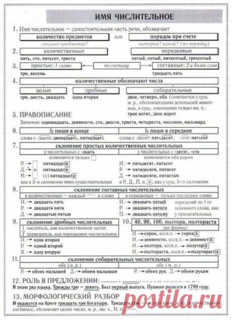 Лучшие шпаргалки по русскому языку