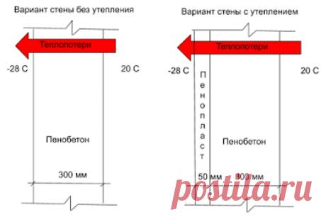 Тепло в доме: Расчет тепловых потерь. Какова эффективность утепления наружных стен?