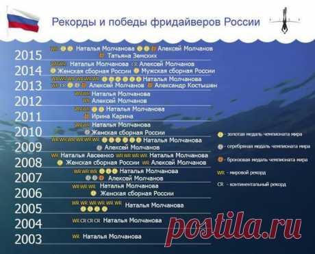 Чемпионат мира для сборной России по фридайвингу - Boomstarter
