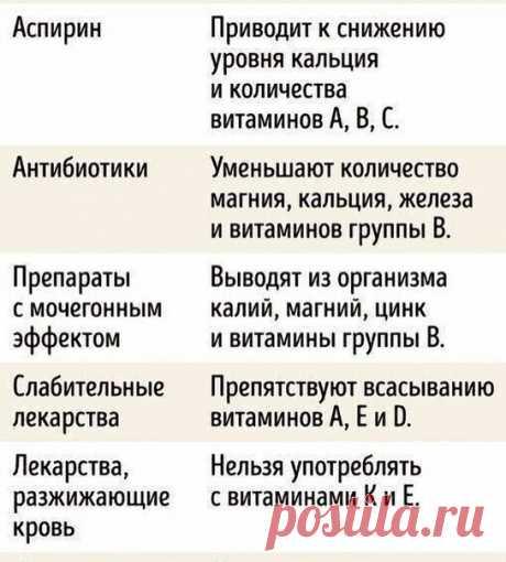 Как принимать лекарства, правила приема лекарств  https://krasotaotzdoroviya.ru/kak-prinimat-lekarstva/