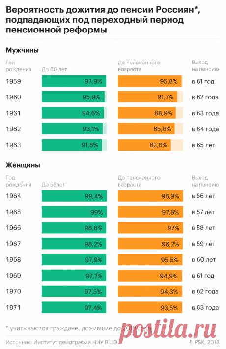 Эксперты оценили шансы россиян дожить до нового пенсионного возраста :: Экономика :: РБК