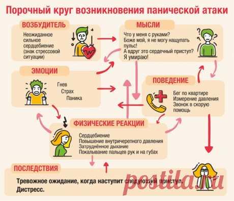 Паническая атака как психосоматический симптом: этиология, механизм, что делать?