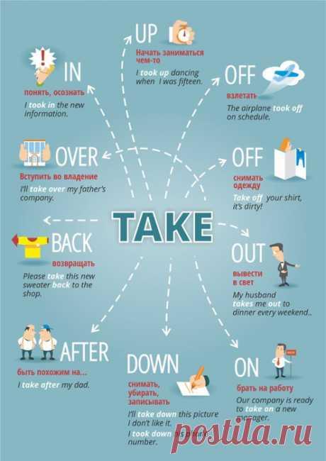 Учим английский легко: фразовые глаголы (в картинках)
