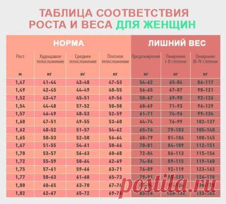 Какой женский вес считается идеальным (таблица роста и веса)