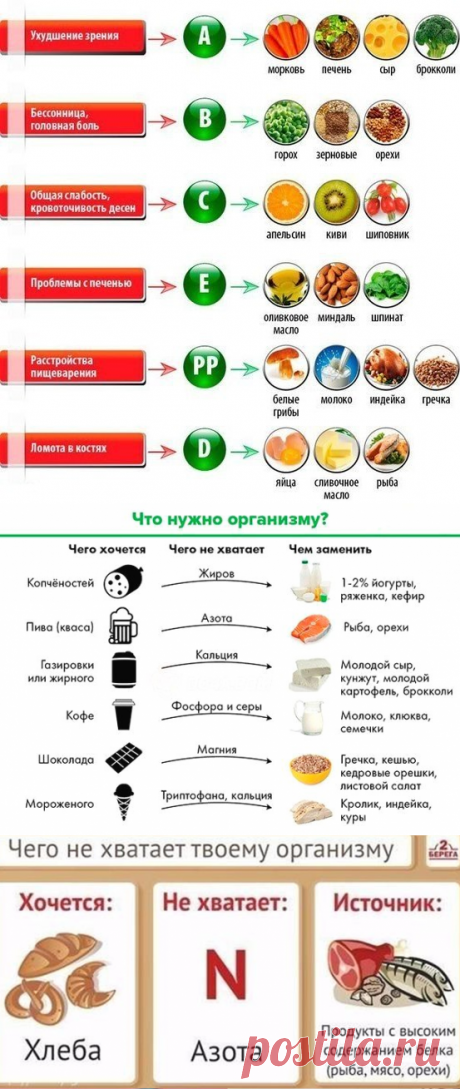 Таблица по питанию: чего не хватает организму - Adfave