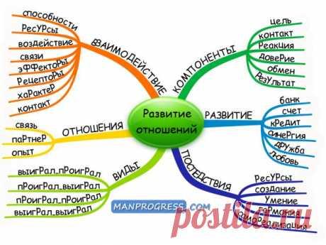 Развитие отношений. Что такое взаимодействие и отношения, какие есть виды отношений и компоненты взаимодействия, как развивать отношения и какие будут последствия
