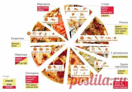 Пицца - виды и вино к ней.